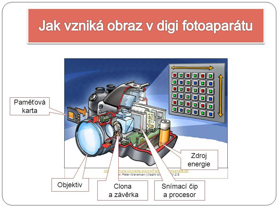 http://commons.wikimedia.org/wiki/File%3AChipincamera.jpg Autor: Peter Welleman (Vlastní dílo) CC-BY-2.5 Paměťová karta Snímací čip a procesor Clona a závěrka Objektiv Zdroj energie