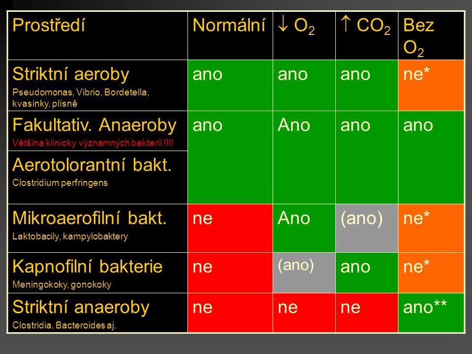 ProstředíNormální  O2 O2  CO 2 Bez O 2 Striktní aeroby Pseudomonas, Vibrio, Bordetella, kvasinky, plísně ano ne* Fakultativ.