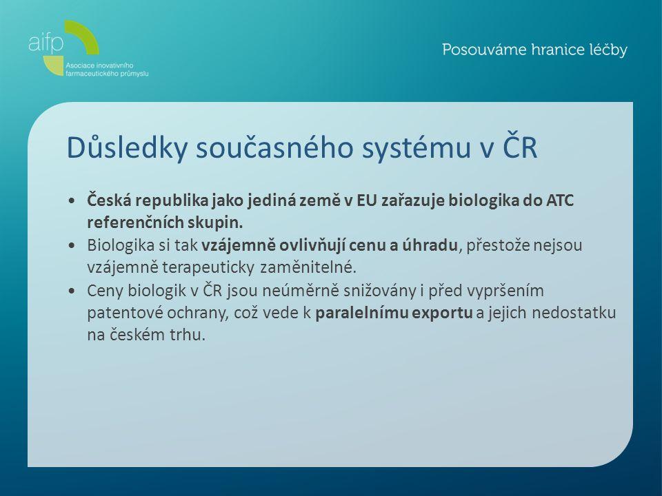 Důsledky současného systému v ČR Česká republika jako jediná země v EU zařazuje biologika do ATC referenčních skupin.