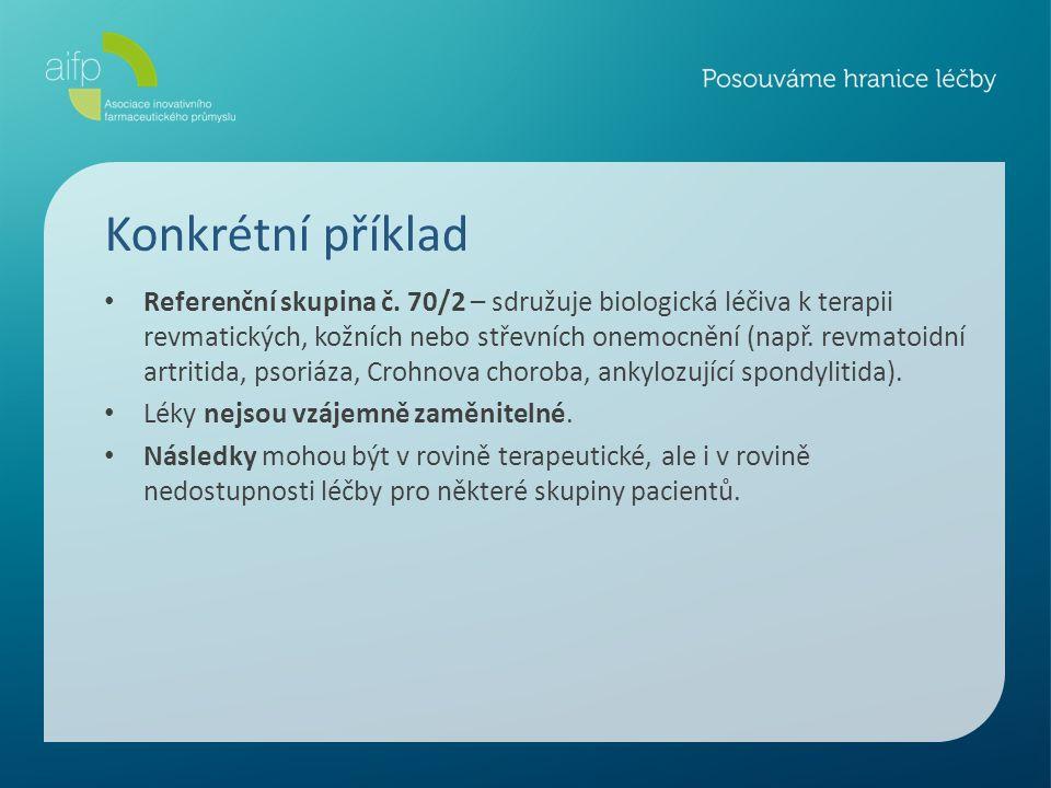 Konkrétní příklad Referenční skupina č. 70/2 – sdružuje biologická léčiva k terapii revmatických, kožních nebo střevních onemocnění (např. revmatoidní