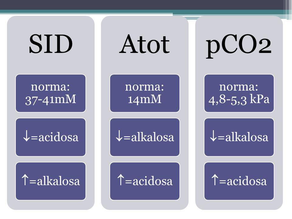 SID: SID norma: 37-41mM  =acidosa  =alkalosa Atot norma: 14mM  =alkalosa  =acidosa pCO2 norma: 4,8-5,3 kPa  =alkalosa  =acidosa