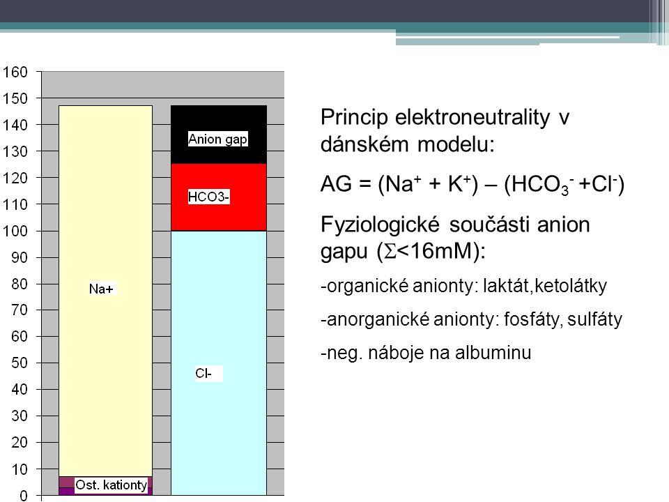 Princip elektroneutrality v dánském modelu: AG = (Na + + K + ) – (HCO 3 - +Cl - ) Fyziologické součásti anion gapu (  <16mM): -organické anionty: laktát,ketolátky -anorganické anionty: fosfáty, sulfáty -neg.
