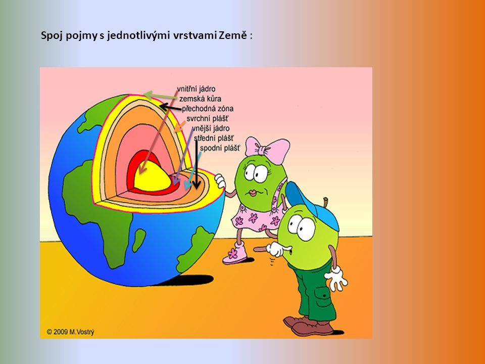 Spoj pojmy s jednotlivými vrstvami Země :