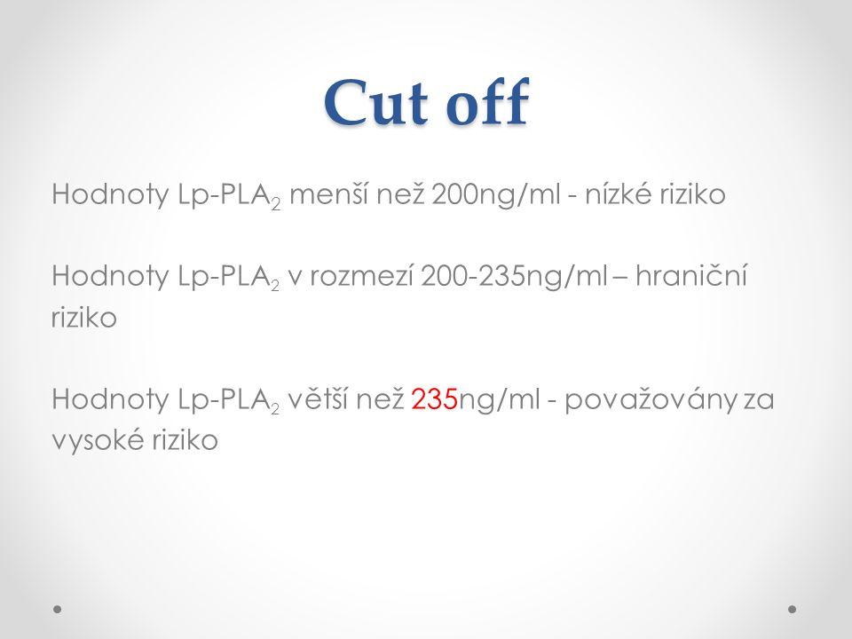 Cut off Hodnoty Lp-PLA 2 menší než 200ng/ml - nízké riziko Hodnoty Lp-PLA 2 v rozmezí 200-235ng/ml – hraniční riziko Hodnoty Lp-PLA 2 větší než 235ng/ml - považovány za vysoké riziko