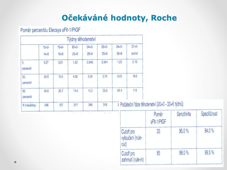 Očekáváné hodnoty, Roche