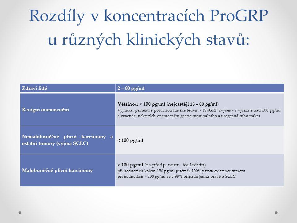 Rozdíly v koncentracích ProGRP u různých klinických stavů: Zdraví lidé2 – 60 pg/ml Benigní onemocnění Většinou < 100 pg/ml (nejč astěji 15 – 80 pg/ml) Výjimka: pacienti s poruchou funkce ledvin - ProGRP zvýšeny i výrazně nad 100 pg/ml, a vzácně u některých onemocnění gastrointestinálního a urogenitálního traktu Nemalobuněčné plicní karcinomy a ostatní tumory (vyjma SCLC) < 100 pg/ml Malobuněčné plicní karcinomy > 100 pg/ml (za předp.