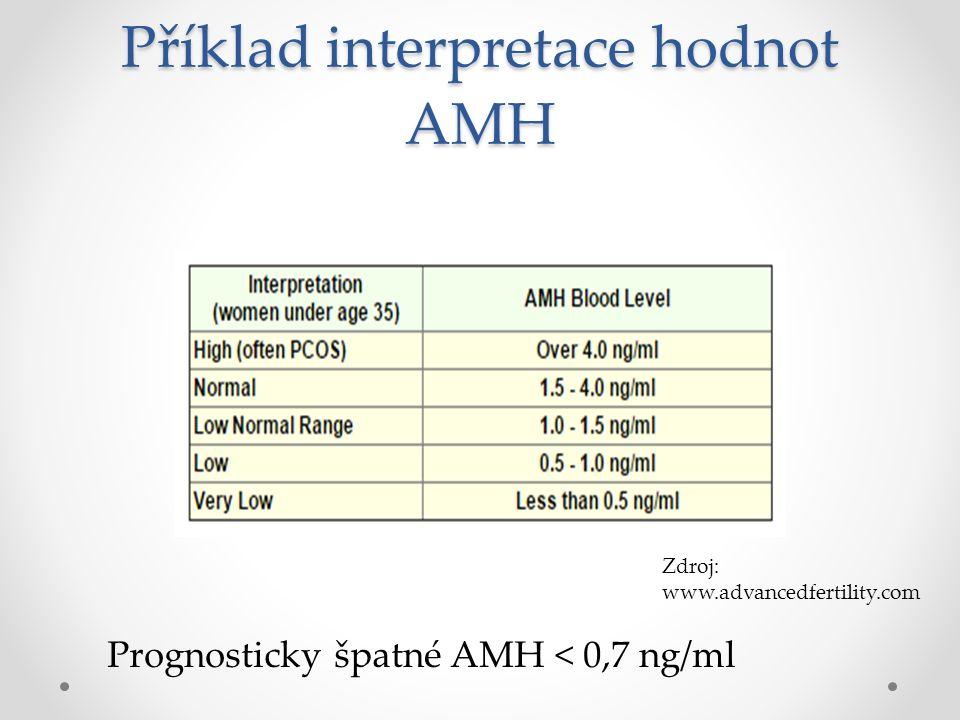 Příklad interpretace hodnot AMH Prognosticky špatné AMH < 0,7 ng/ml Zdroj: www.advancedfertility.com