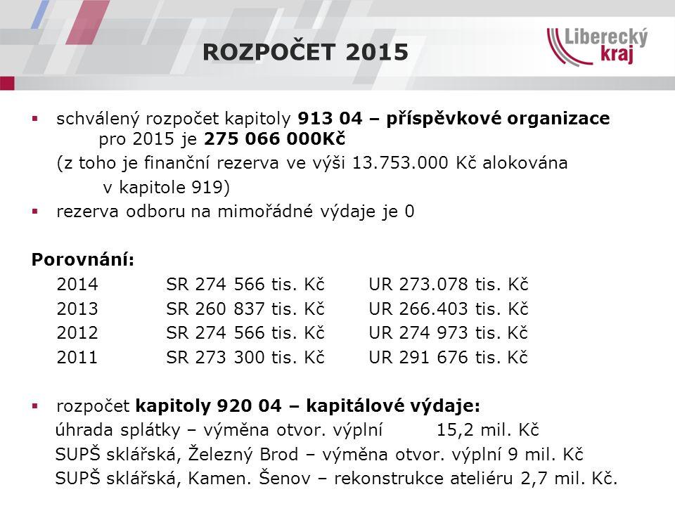 ROZPOČET 2015  schválený rozpočet kapitoly 913 04 – příspěvkové organizace pro 2015 je 275 066 000Kč (z toho je finanční rezerva ve výši 13.753.000 Kč alokována v kapitole 919)  rezerva odboru na mimořádné výdaje je 0 Porovnání: 2014SR 274 566 tis.