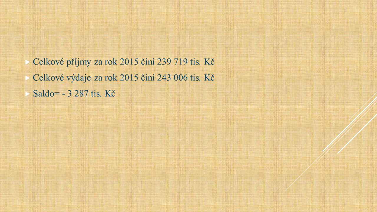  Celkové příjmy za rok 2015 činí 239 719 tis. Kč  Celkové výdaje za rok 2015 činí 243 006 tis.