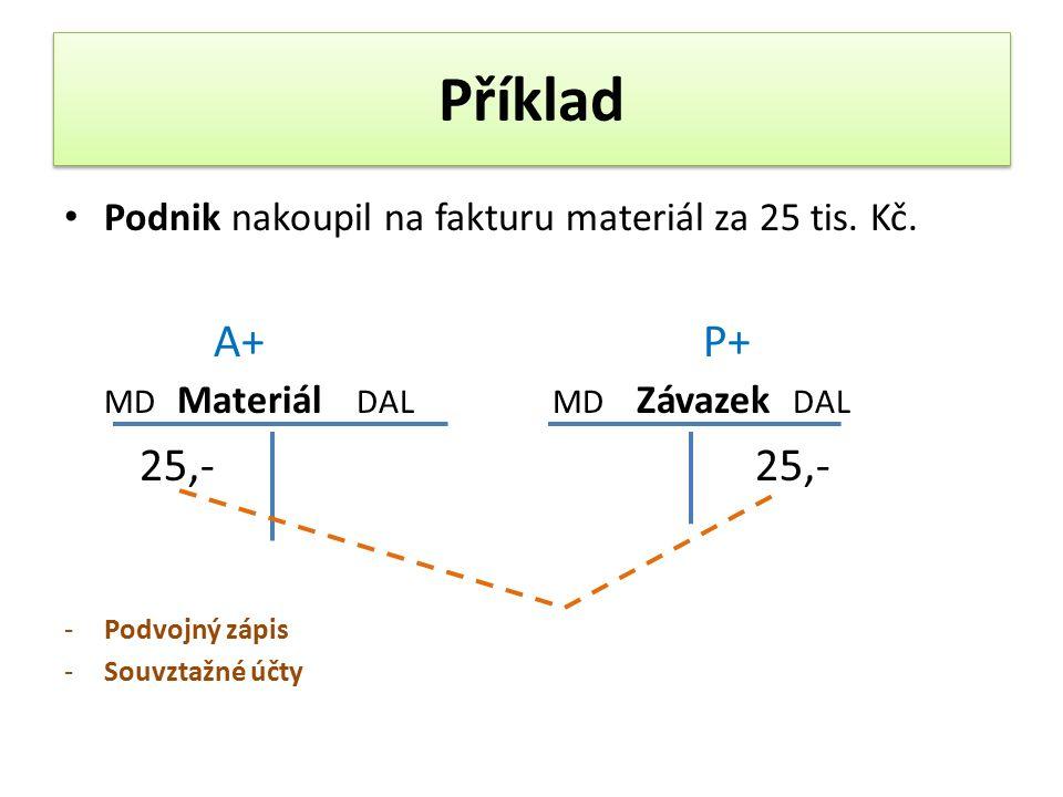 Příklad Podnik nakoupil na fakturu materiál za 25 tis.