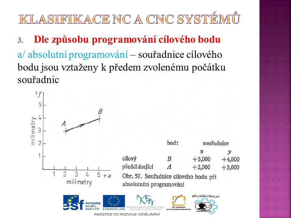3. Dle způsobu programování cílového bodu a/ absolutní programování – souřadnice cílového bodu jsou vztaženy k předem zvolenému počátku souřadnic