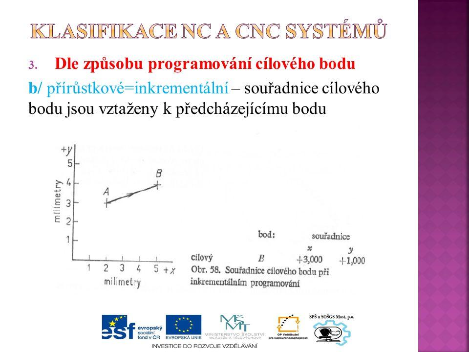 3. Dle způsobu programování cílového bodu b/ přírůstkové=inkrementální – souřadnice cílového bodu jsou vztaženy k předcházejícímu bodu