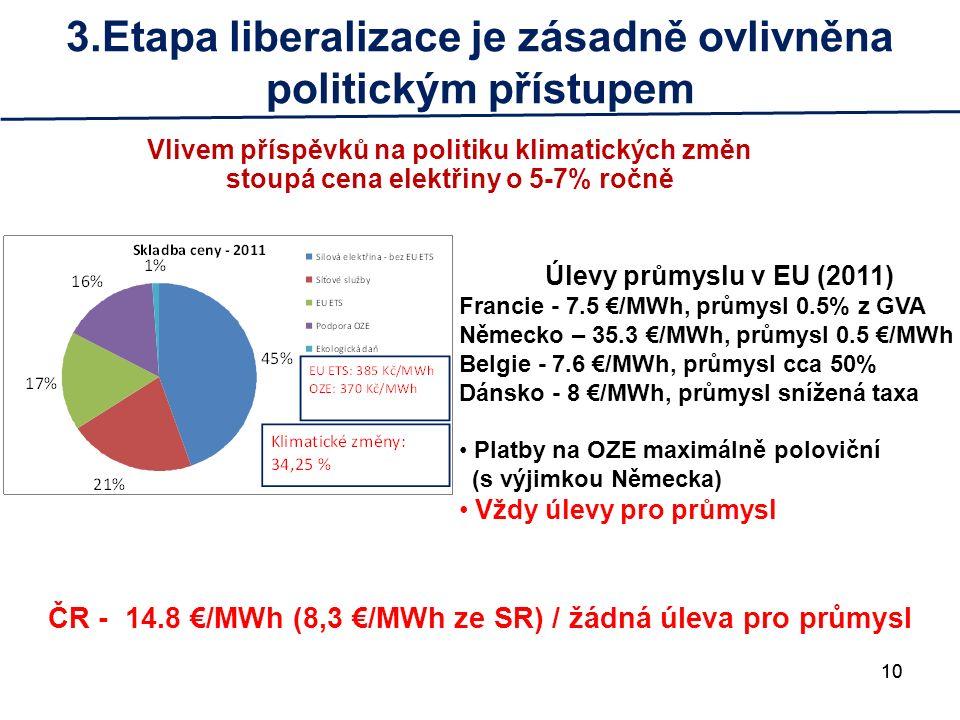 10 3.Etapa liberalizace je zásadně ovlivněna politickým přístupem Vlivem příspěvků na politiku klimatických změn stoupá cena elektřiny o 5-7% ročně 10 Úlevy průmyslu v EU (2011) Francie - 7.5 €/MWh, průmysl 0.5% z GVA Německo – 35.3 €/MWh, průmysl 0.5 €/MWh Belgie - 7.6 €/MWh, průmysl cca 50% Dánsko - 8 €/MWh, průmysl snížená taxa Platby na OZE maximálně poloviční (s výjimkou Německa) Vždy úlevy pro průmysl ČR - 14.8 €/MWh (8,3 €/MWh ze SR) / žádná úleva pro průmysl