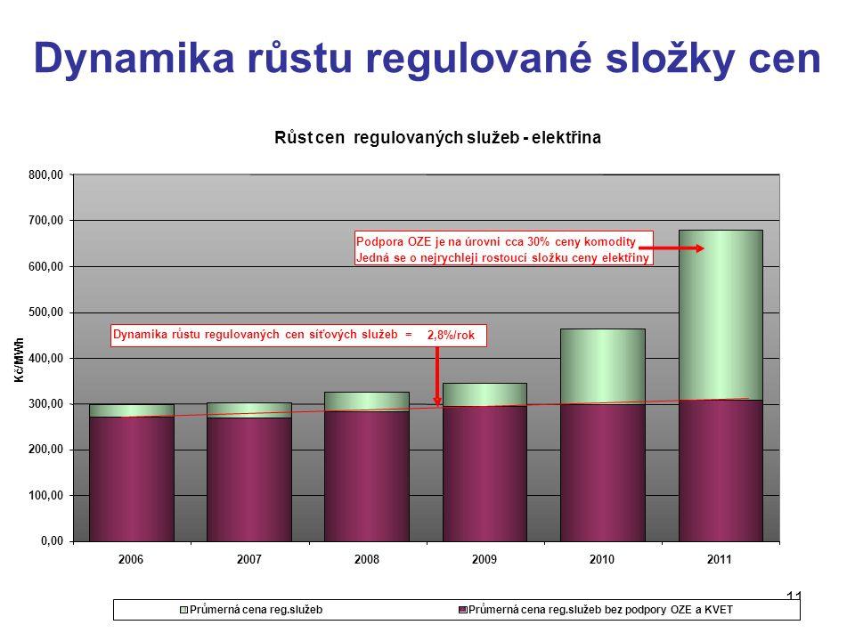 11 Dynamika růstu regulované složky cen