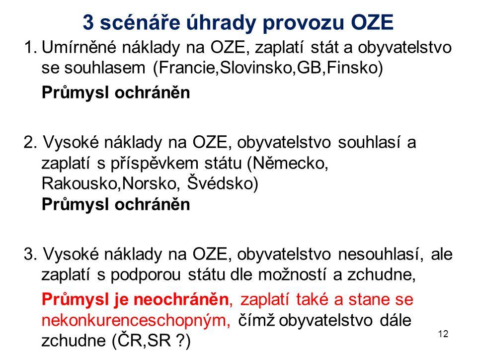12 3 scénáře úhrady provozu OZE 1.Umírněné náklady na OZE, zaplatí stát a obyvatelstvo se souhlasem (Francie,Slovinsko,GB,Finsko) Průmysl ochráněn 2.