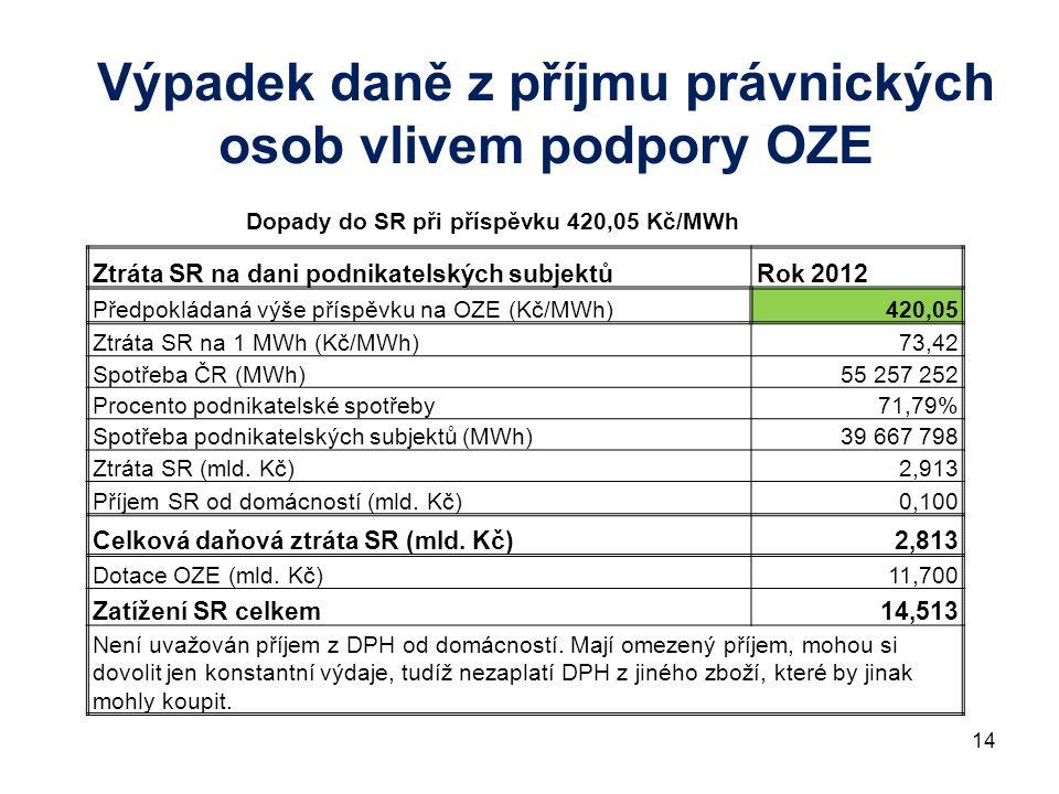 14 Výpadek daně z příjmu právnických osob vlivem podpory OZE Dopady do SR při příspěvku 420,05 Kč/MWh Ztráta SR na dani podnikatelských subjektůRok 2012 Předpokládaná výše příspěvku na OZE (Kč/MWh)420,05 Ztráta SR na 1 MWh (Kč/MWh)73,42 Spotřeba ČR (MWh)55 257 252 Procento podnikatelské spotřeby71,79% Spotřeba podnikatelských subjektů (MWh)39 667 798 Ztráta SR (mld.