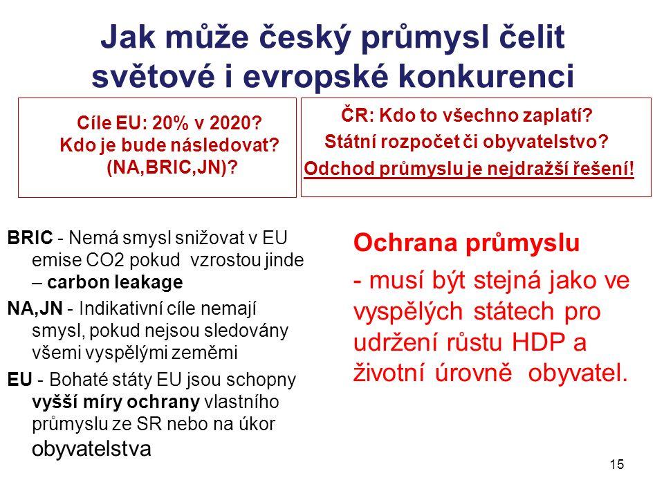 15 Jak může český průmysl čelit světové i evropské konkurenci Cíle EU: 20% v 2020.