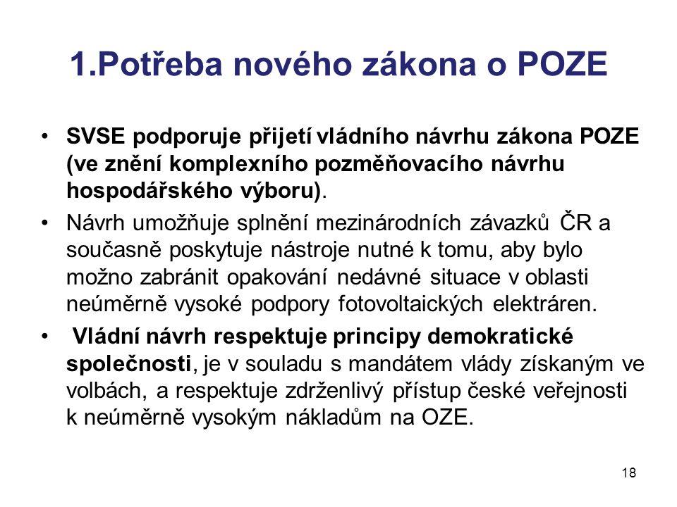 18 1.Potřeba nového zákona o POZE SVSE podporuje přijetí vládního návrhu zákona POZE (ve znění komplexního pozměňovacího návrhu hospodářského výboru).