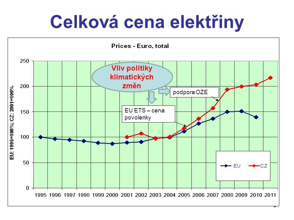 6 Celková cena elektřiny EU ETS – cena povolenky podpora OZE Vliv politiky klimatických změn