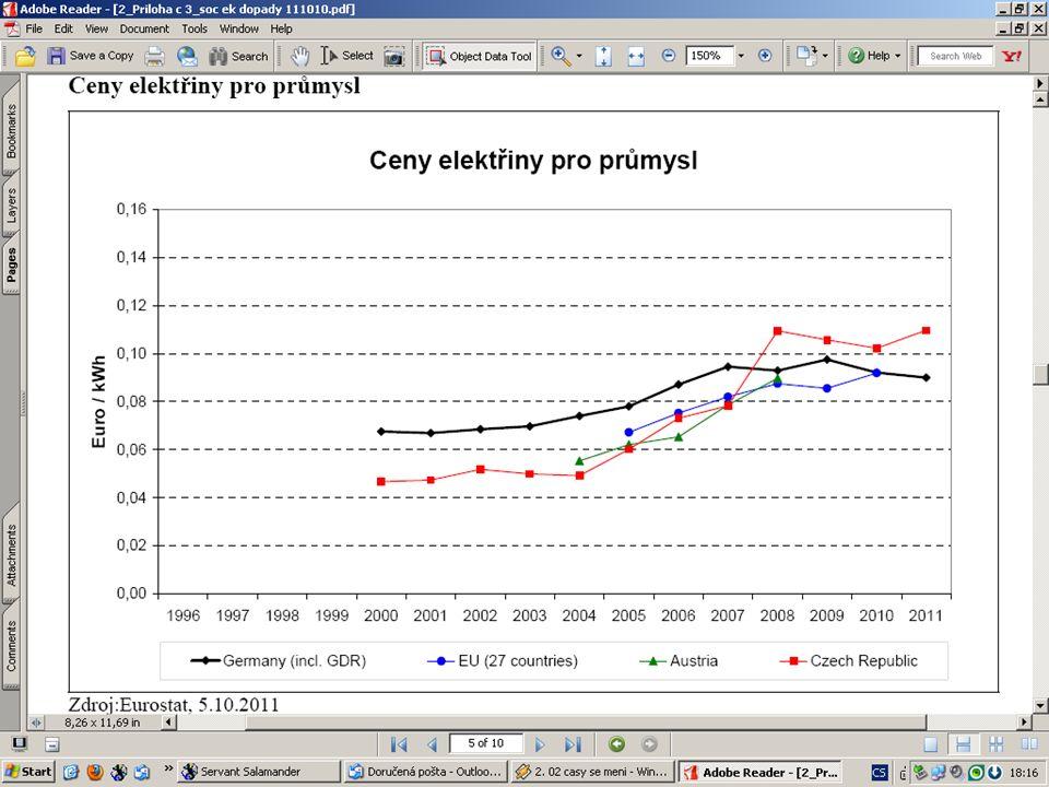 8 Vývoj průmyslové výroby v ČR V roce 2009 propadla průmyslová výroba o více než 20%, z toho některé obory až o 40% Předpovědi dalšího vývoje jsou spíše pesimistické