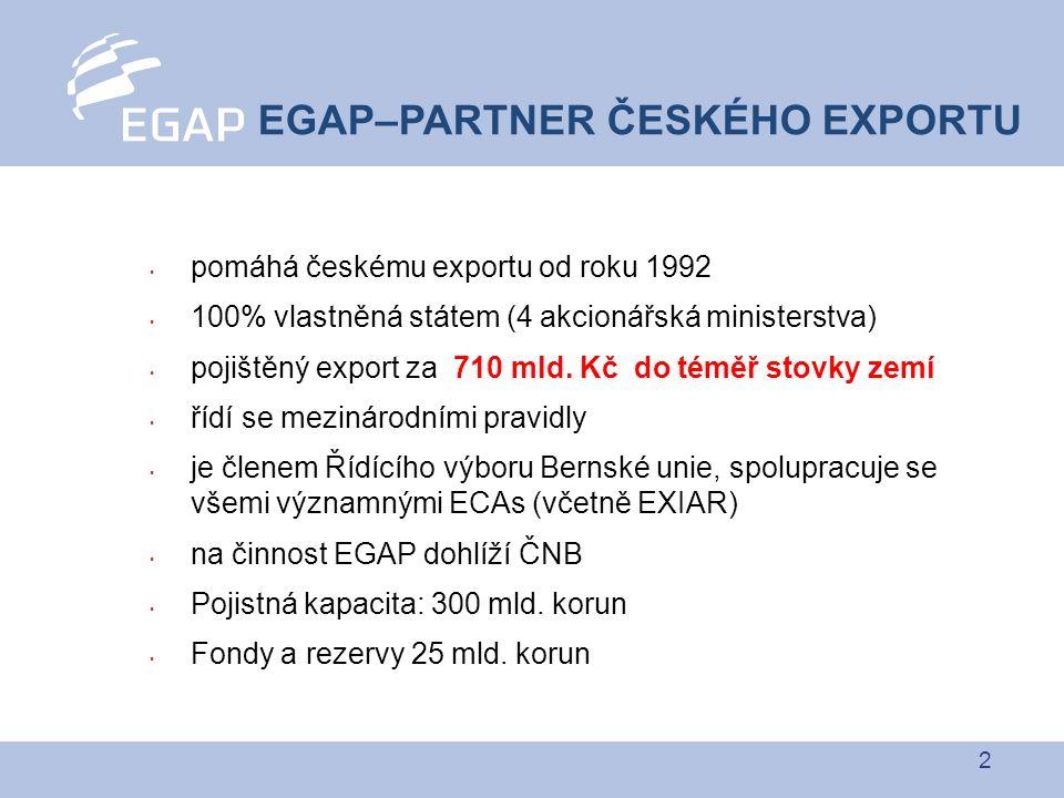 3 pojištění od EGAP = nulová váha rizika pro banky = výhodnější půjčky spolupracuje se všemi bankami, které poskytují exportní financování pomáhá i MSP, pojišťuje faktury už od 100.000 korun zajišťuje, aby exportér dostal za produkci zaplaceno nekonkuruje soukromým úvěrovým pojišťovnám BEREME NA SEBE VAŠE RIZIKA