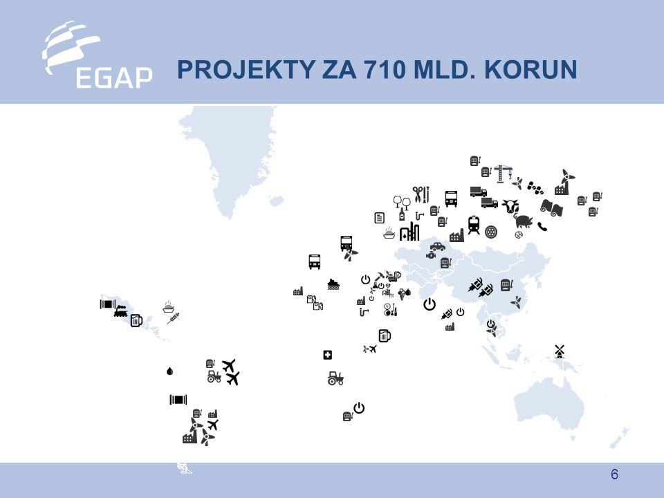 7 ANGAŽOVANOST PODLE ZEMÍ Celkem 219 miliard Kč k 9/2014 Rusko 27% Slovensko 11% Srbsko 3% Bělorusko 4 % Francie 3 % Gruzie 5 % Bulharsko 3 % Turecko 13 % Ázerbájdžán 13 % Ukrajina 2% Vietnam 2 % Dalších 52 zemí s podílem pod 2 %