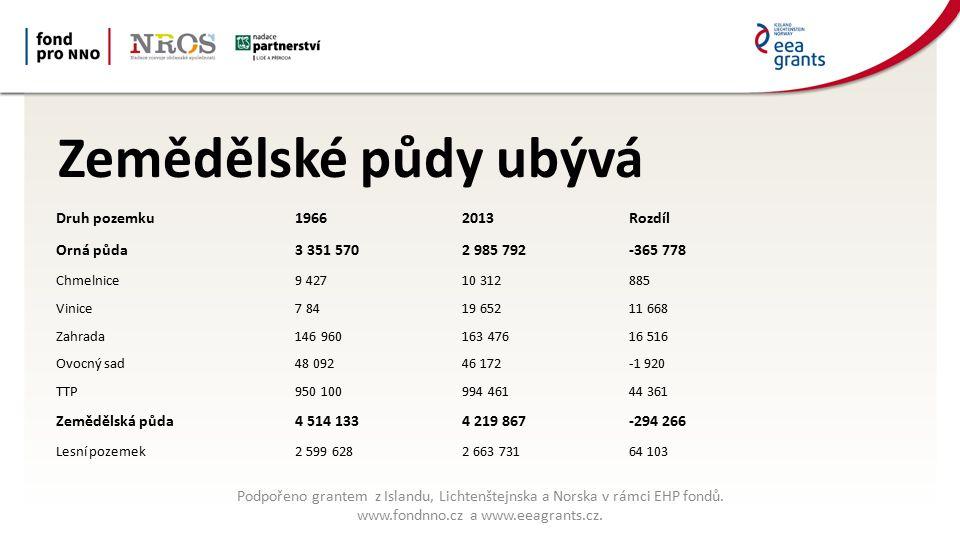 Zemědělské půdy ubývá Podpořeno grantem z Islandu, Lichtenštejnska a Norska v rámci EHP fondů.