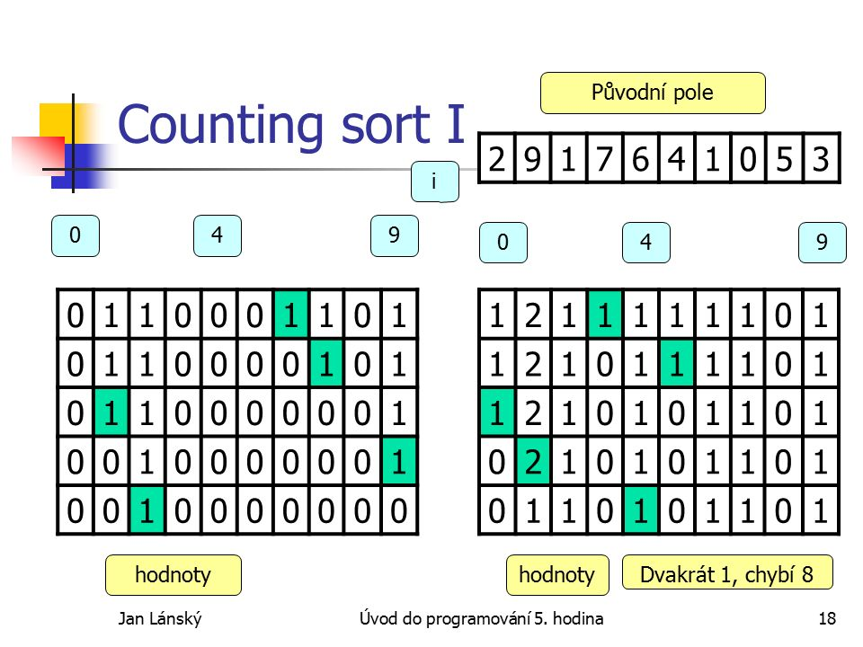 Jan LánskýÚvod do programování 5. hodina18 Counting sort I 0110001101 0110000101 0110000001 0010000001 0010000000 1211111101 1210111101 1210101101 021
