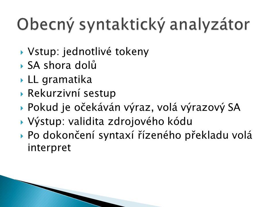  Vstup: jednotlivé tokeny  SA shora dolů  LL gramatika  Rekurzivní sestup  Pokud je očekáván výraz, volá výrazový SA  Výstup: validita zdrojového kódu  Po dokončení syntaxí řízeného překladu volá interpret