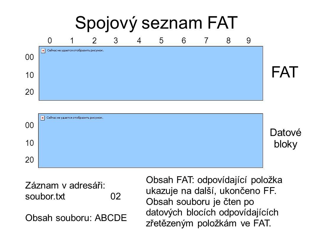 Spojový seznam FAT FAT Datové bloky Záznam v adresáři: soubor.txt02 Obsah souboru: ABCDE Obsah FAT: odpovídající položka ukazuje na další, ukončeno FF