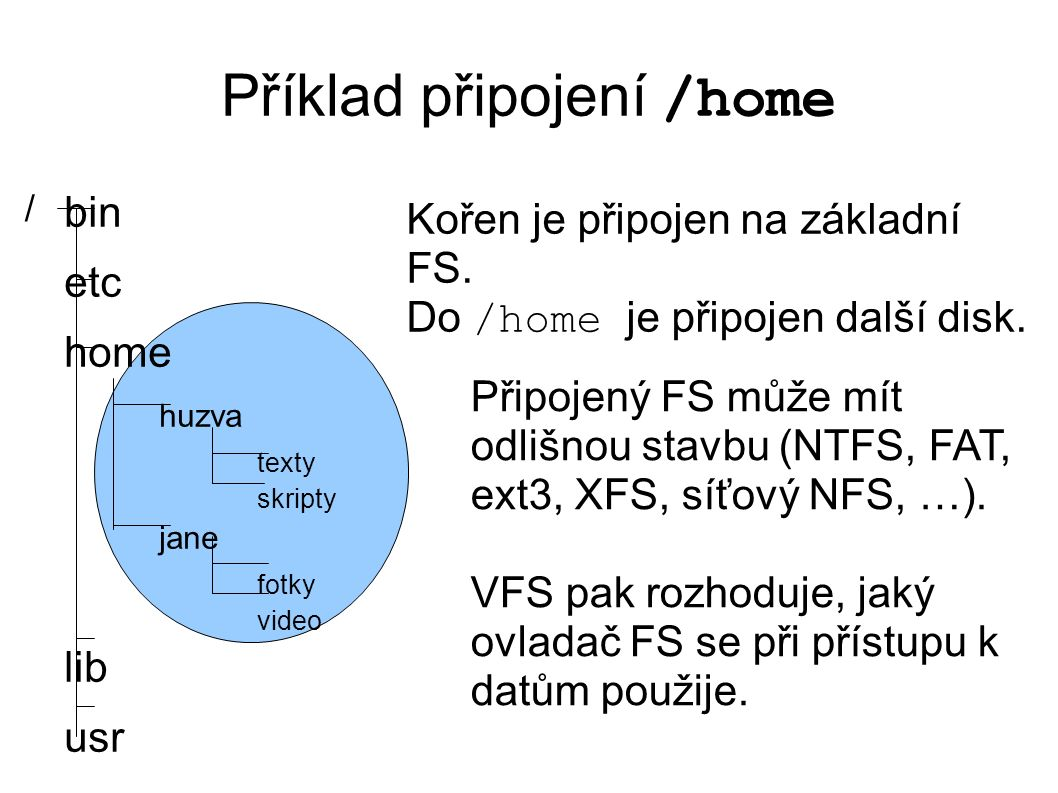 Příklad připojení /home bin etc home huzva texty skripty jane fotky video lib usr / Kořen je připojen na základní FS. Do /home je připojen další disk.