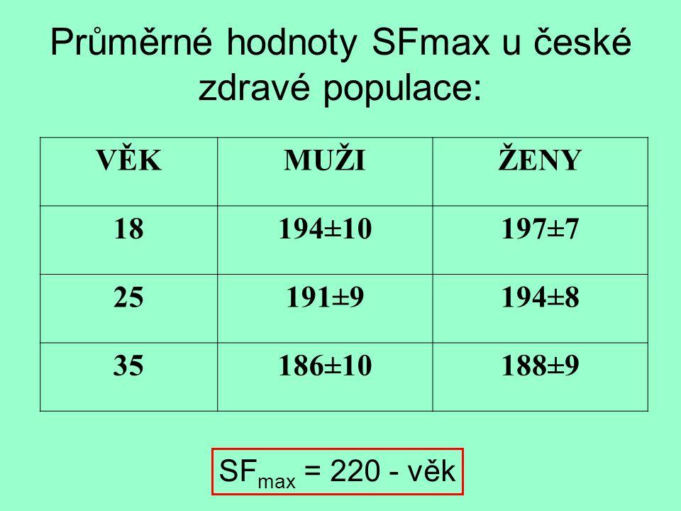 Průměrné hodnoty SFmax u české zdravé populace: VĚKMUŽIŽENY 18194±10197±7 25191±9194±8 35186±10188±9 SF max = 220 - věk