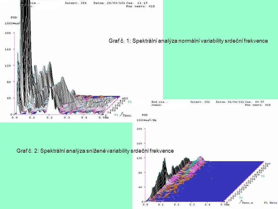 Graf č. 1: Spektrální analýza normální variability srdeční frekvence Graf č. 2: Spektrální analýza snížené variability srdeční frekvence