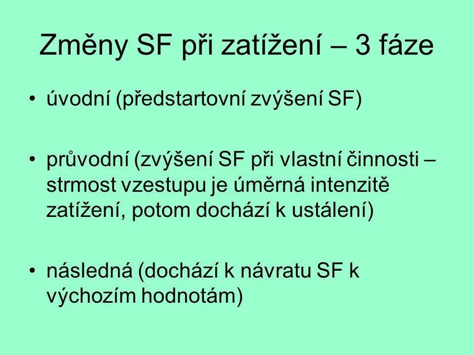 Změny SF při zatížení – 3 fáze úvodní (předstartovní zvýšení SF) průvodní (zvýšení SF při vlastní činnosti – strmost vzestupu je úměrná intenzitě zatížení, potom dochází k ustálení) následná (dochází k návratu SF k výchozím hodnotám)