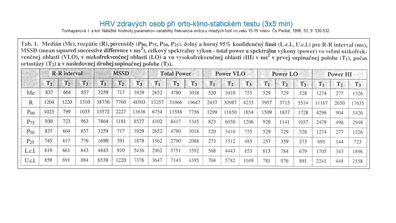 HRV zdravých osob při orto-klino-statickém testu (3x5 min) Tonhajzerová I. a kol. Náležité hodnoty parametrov variability frekvencie srdca u mladých ľ