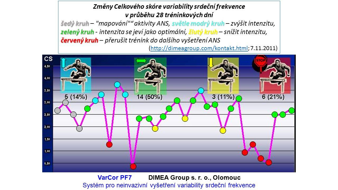 Změny Celkového skóre variability srdeční frekvence v průběhu 28 tréninkových dní šedý kruh světle modrý kruh zelený kruh žlutý kruh červený kruh šedý kruh – mapování aktivity ANS, světle modrý kruh – zvýšit intenzitu, zelený kruh - intenzita se jeví jako optimální, žlutý kruh – snížit intenzitu, červený kruh – přerušit trénink do dalšího vyšetření ANS (http://dimeagroup.com/kontakt.html; 7.11.2011)http://dimeagroup.com/kontakt.html VarCor PF7DIMEA Group s.