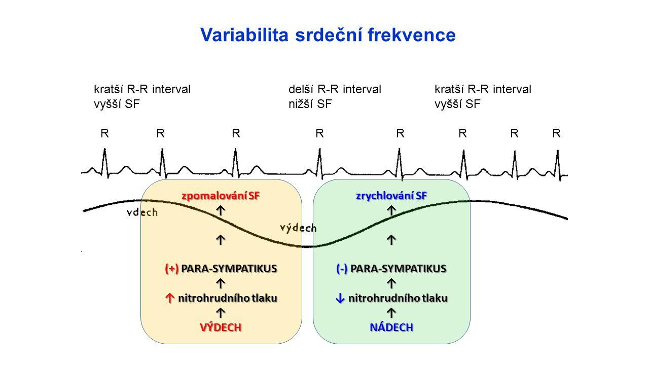 kratší R-R intervaldelší R-R intervalkratší R-R interval vyšší SFnižší SFvyšší SF R R R R R R R R zpomalování SF ↑↑ (+) PARA-SYMPATIKUS ↑ ↑ nitrohrudního tlaku ↑VÝDECH zrychlování SF ↑↑ (-) PARA-SYMPATIKUS ↑ ↓ nitrohrudního tlaku ↑NÁDECH Variabilita srdeční frekvence