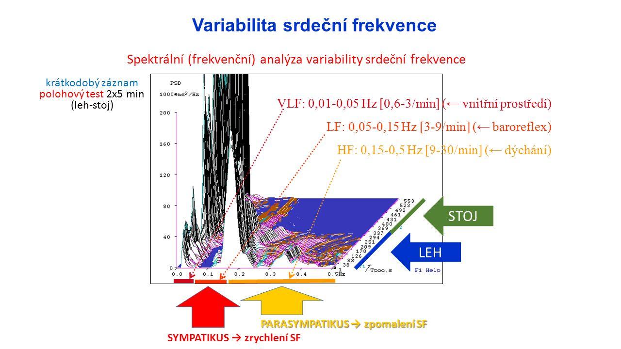 VLF: 0,01-0,05 Hz [0,6-3/min] (← vnitřní prostředí) LF: 0,05-0,15 Hz [3-9/min] (← baroreflex) HF: 0,15-0,5 Hz [9-30/min] (← dýchání) PARASYMPATIKUS → zpomalení SF SYMPATIKUS → zrychlení SF Spektrální (frekvenční) analýza variability srdeční frekvence STOJ LEH krátkodobý záznam polohový test 2x5 min (leh-stoj) Variabilita srdeční frekvence