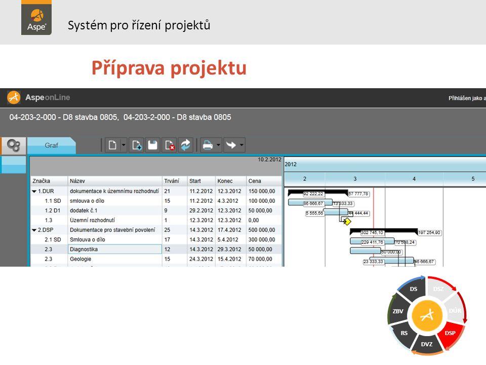 Systém pro řízení projektů Příprava projektu DSZ DÚR DS ZBV RS DVZ DSP
