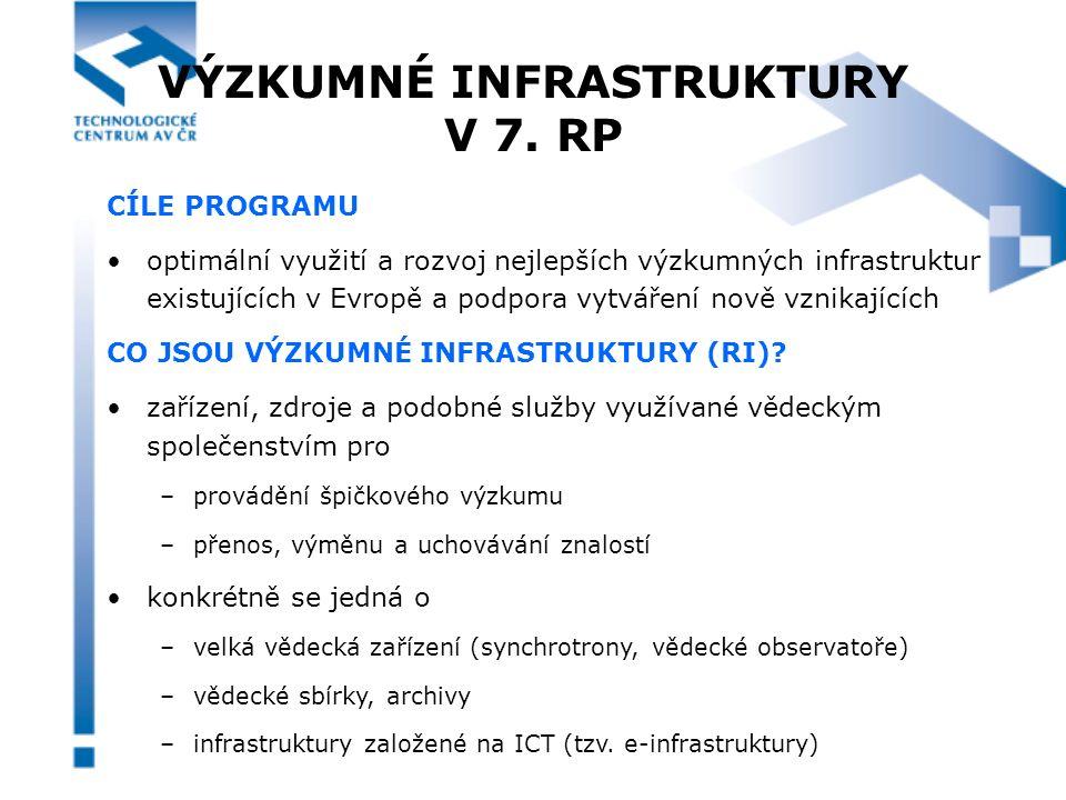 STRUKTURA TÉMATU INTEGRAČNÍ AKTIVITY - CÍLE strukturovaný a integrující vliv na evropské infrastruktury zlepšení kapacity a výkonu výzkumných infrastruktur efektivní přístup a využívání výzkumných infrastruktur EXISTUJÍCÍ INFRASTRUKTURY NOVÉ INFRASTRUKTURY INTEGRAČNÍ AKTIVITYNÁVRHOVÉ STUDIE E-INFRASTRUKTURY VÝSTAVBA (PŘÍPRAVNÁ FÁZE, FÁZE VÝSTAVBY) ROZVOJ POLITIKY A IMPLEMENTACE PROGRAMU ESFRI Roadmap