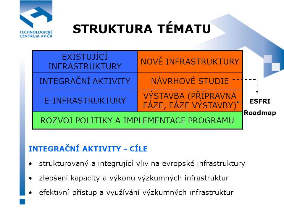 INTEGRAČNÍ AKTIVITY I3 projekt I3 PROJEKT (Integrated Infrastructures Initiatives v 6.