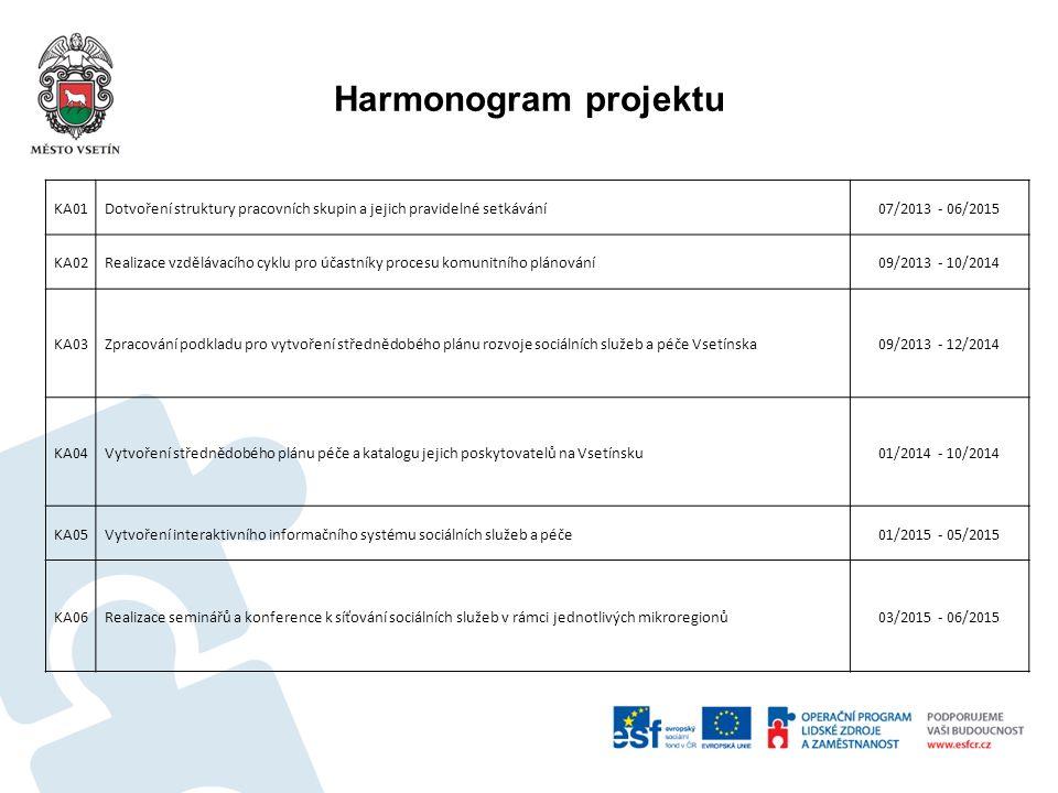 Harmonogram projektu KA01 Dotvoření struktury pracovních skupin a jejich pravidelné setkávání07/2013 - 06/2015 KA02 Realizace vzdělávacího cyklu pro ú
