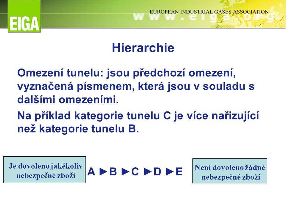 Hierarchie Omezení tunelu: jsou předchozí omezení, vyznačená písmenem, která jsou v souladu s dalšími omezeními.