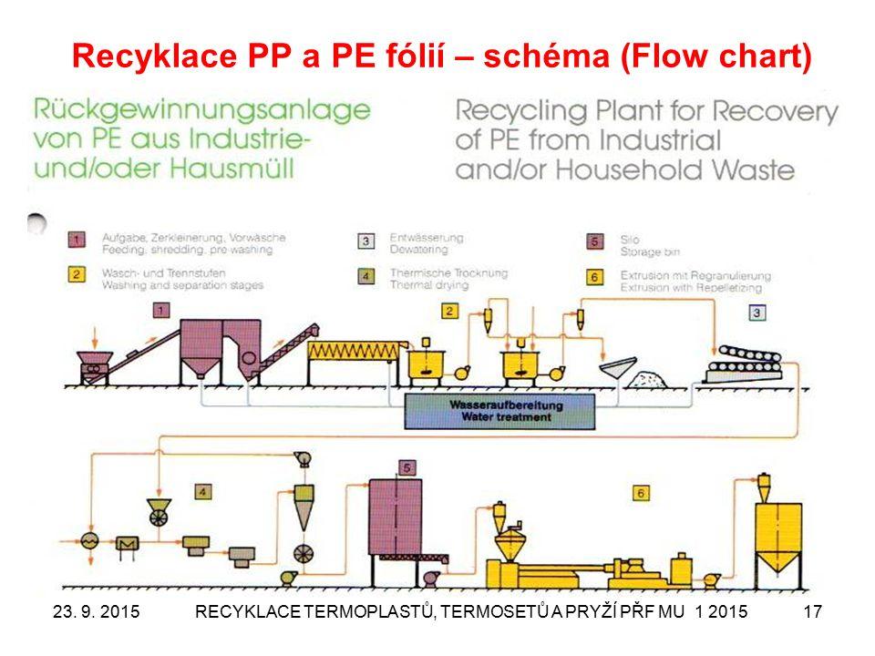 23. 9. 2015RECYKLACE TERMOPLASTŮ, TERMOSETŮ A PRYŽÍ PŘF MU 1 201517 Recyklace PP a PE fólií – schéma (Flow chart)