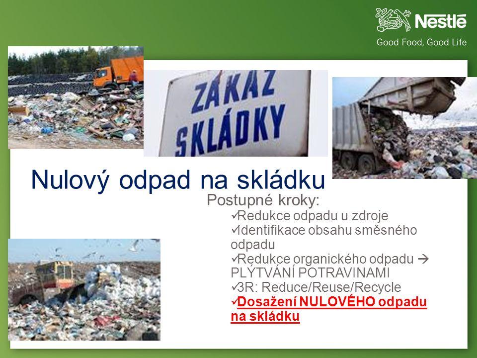 Nulový odpad na skládku June 2013 Postupné kroky: Redukce odpadu u zdroje Identifikace obsahu směsného odpadu Redukce organického odpadu  PLÝTVÁNÍ POTRAVINAMI 3R: Reduce/Reuse/Recycle Dosažení NULOVÉHO odpadu na skládku