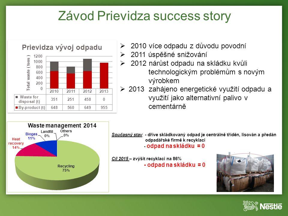 Závod Prievidza success story Současný stav: - dříve skládkovaný odpad je centrálně tříděn, lisován a předán odpadářské firmě k recyklaci - odpad na skládku = 0 Cíl 2015 – zvýšit recyklaci na 86% - odpad na skládku = 0  2010 více odpadu z důvodu povodní  2011 úspěšné snižování  2012 nárůst odpadu na skládku kvůli technologickým problémům s novým výrobkem  2013 zahájeno energetické využití odpadu a využití jako alternativní palivo v cementárně