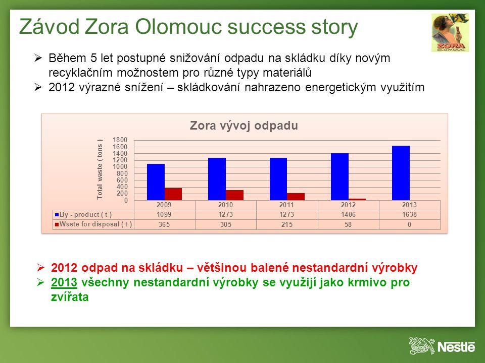 Závod Zora Olomouc success story  Během 5 let postupné snižování odpadu na skládku díky novým recyklačním možnostem pro různé typy materiálů  2012 výrazné snížení – skládkování nahrazeno energetickým využitím  2012 odpad na skládku – většinou balené nestandardní výrobky  2013 všechny nestandardní výrobky se využijí jako krmivo pro zvířata