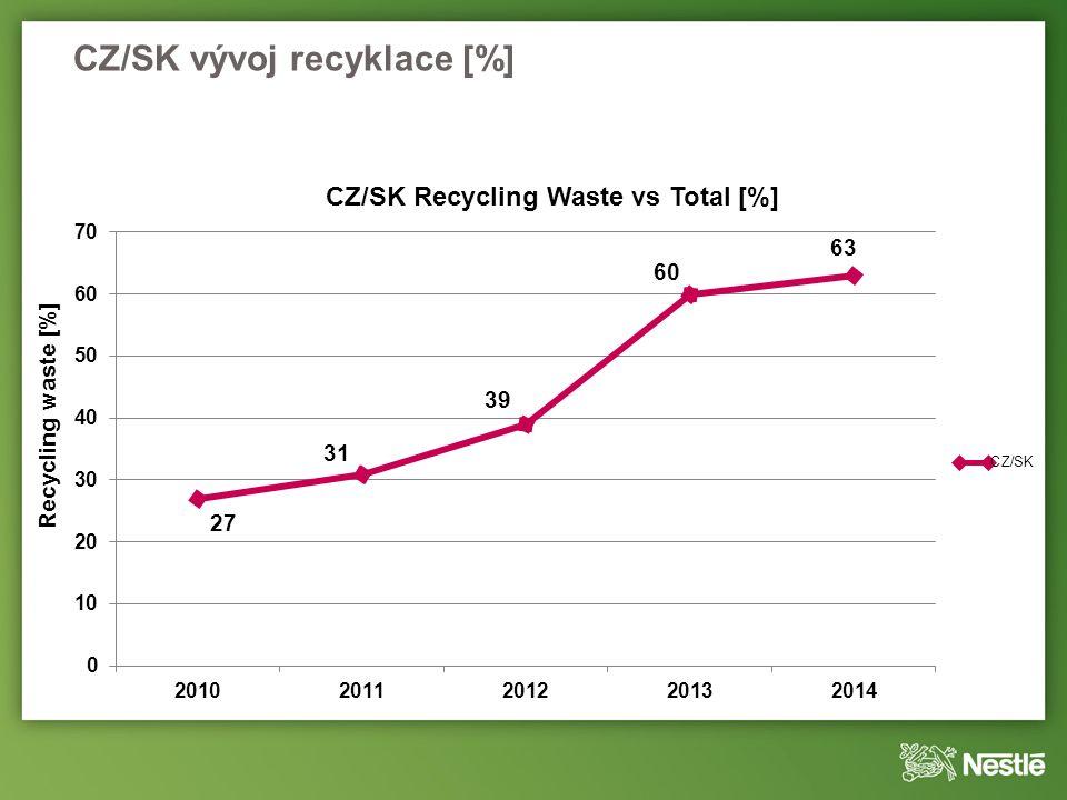 CZ/SK vývoj recyklace [%]