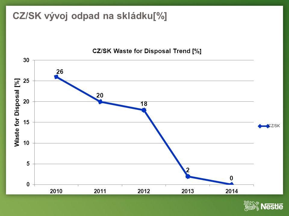 CZ/SK vývoj odpad na skládku[%]