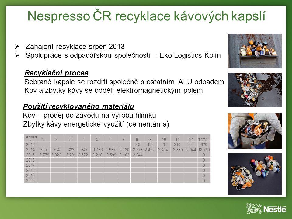 Nespresso ČR recyklace kávových kapslí  Zahájení recyklace srpen 2013  Spolupráce s odpadářskou společností – Eko Logistics Kolín Recyklační proces Sebrané kapsle se rozdrtí společně s ostatním ALU odpadem Kov a zbytky kávy se oddělí elektromagnetickým polem year/mont h 1.2.3456789101112 TOTAL 2013 143102161210204820 2014305304 323 647 1 183 1 967 2 120 2 2782 452 2 454 2 685 2 04418 760 2015 2 7792 022 2 2812 572 3 216 3 599 3 103 2 644 0 2016 0 2017 0 2018 0 2019 0 2020 0 Použití recyklovaného materiálu Kov – prodej do závodu na výrobu hliníku Zbytky kávy energetické využití (cementárna)